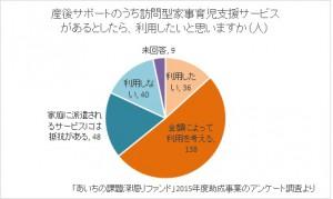 Rinグラフ(図4)