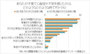Rinグラフ(図3)