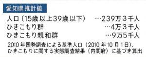 愛知県推計値_アウトリーチ