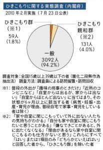ひきこもりに関する実態調査(内閣府)グラフ_アウトリーチ